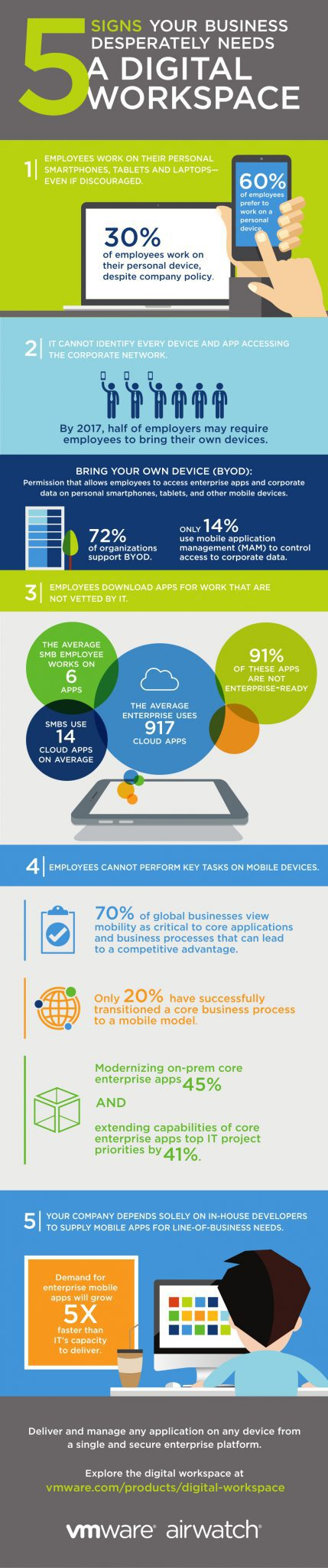 AirWatch Infographic