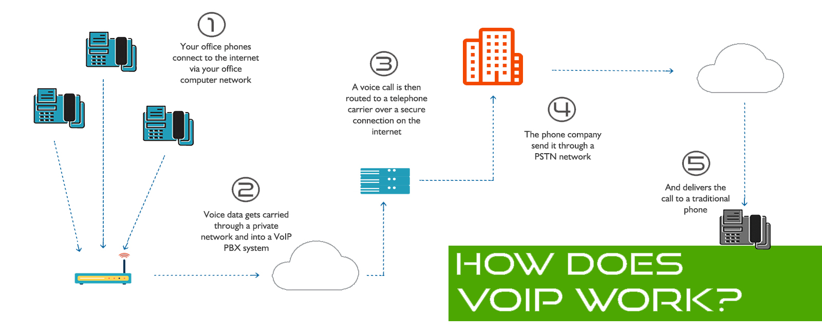 Voip Phones As Well Voice Over Ip Work Diagram On Network With Fax How Works